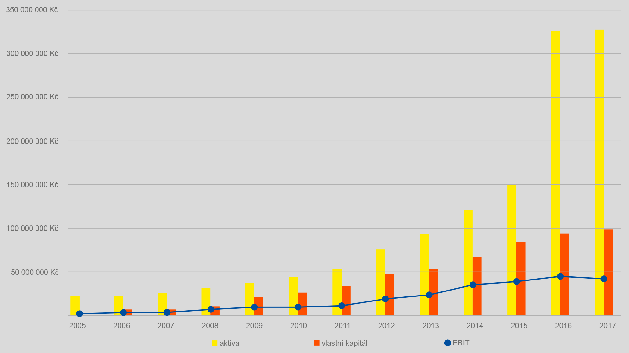 Hospodářské výsledky